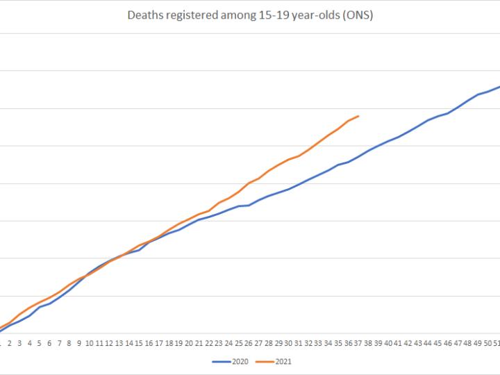Άυξηση κατά 56% στους θανάτους εφήβων από τότε που ξεκίνησε η κυκλοφορία του εμβολίου!